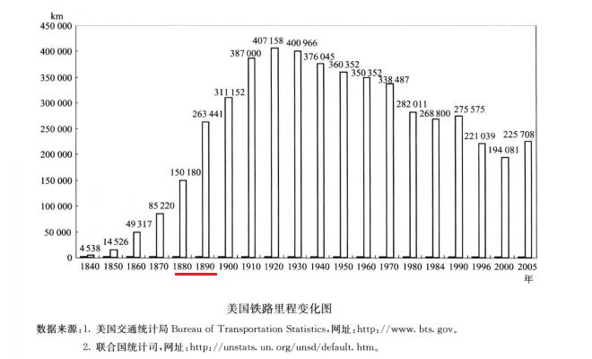 美国铁路里程变化图。转引自欧国立,《轨道交通经济学》,中国铁道出版社,2014,P61