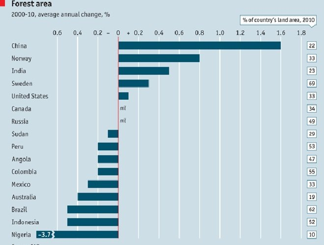 2010年,世界部分主要国家森林覆盖率变化(联合国粮农组织)